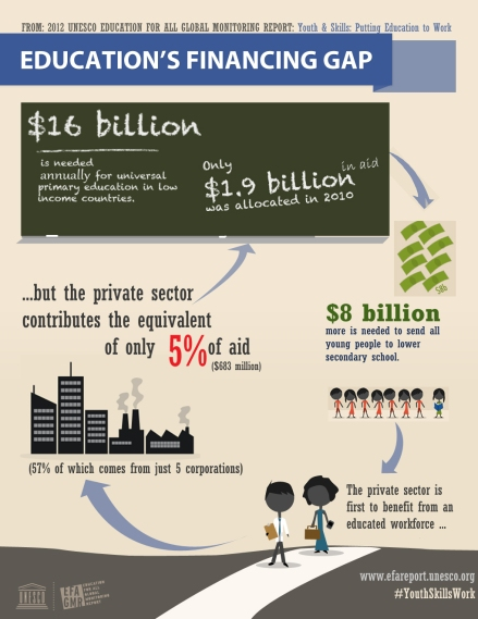 Private Sector and Education (1)