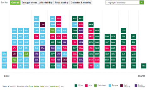 Global Food Index    Oxfam