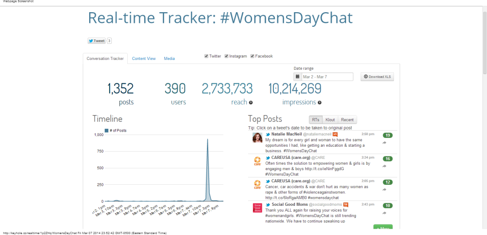 Real-time Tracker  #WomensDayChat - Keyhole