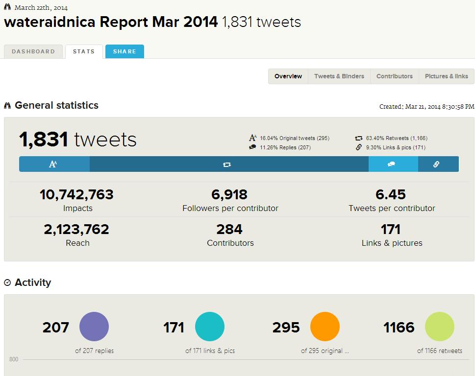 WaterAid Nica Hashtags Reports  Tweet Binder