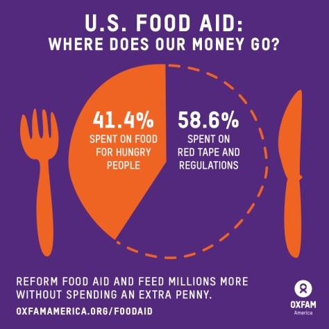 Oxfam America - food aid reform share graphic - A